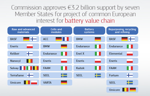 Commission approves €3.2 billion public support by seven Member States for a pan-European research and innovation project in all segments of the battery value chain