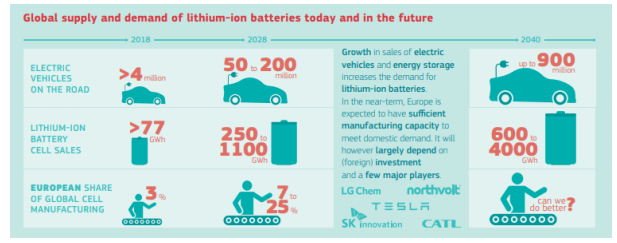 Publication of a proposal for a European Partnership for the Industrial Battery Value Chain