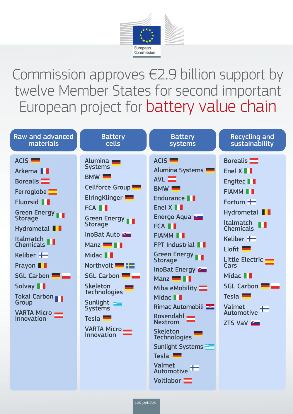 Commission approves €2.9 billion public support by twelve Member States for a second pan-European research and innovation project along the entire battery value chain